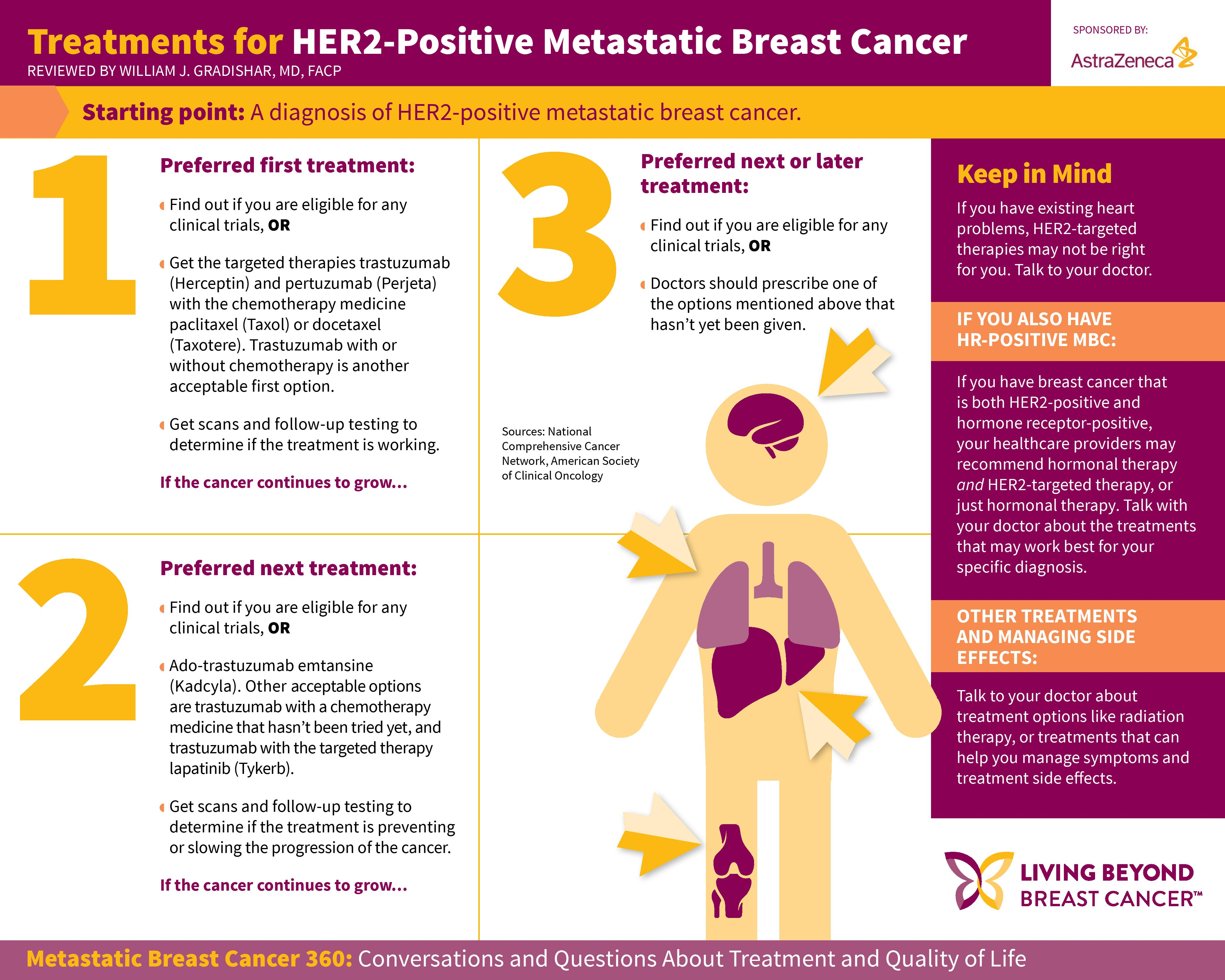 Medical treatments for breast cancer